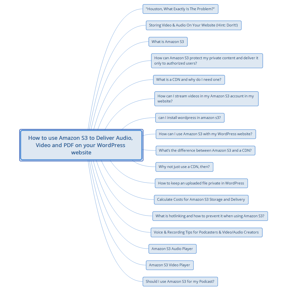 Image above shows planning and brainstorming my article using a Mindmap - I do the same whether it's an online course, Kindle book, WordPress plugin, online business planning, product development or skyscraper post.